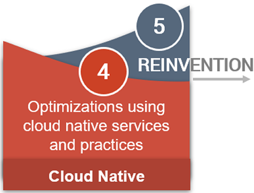 Journey to the Cloud - Reinvention & Cloud Native